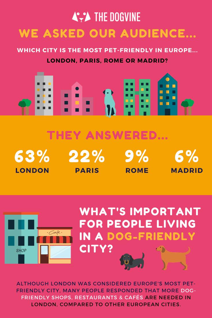 The Dogvine Dog-friendly London Survey